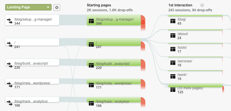 behavior flow google analytics