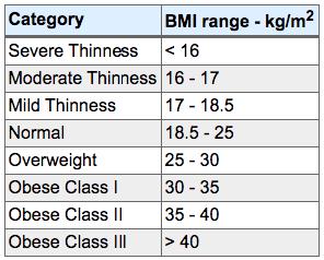 How Fat Am I BMI range