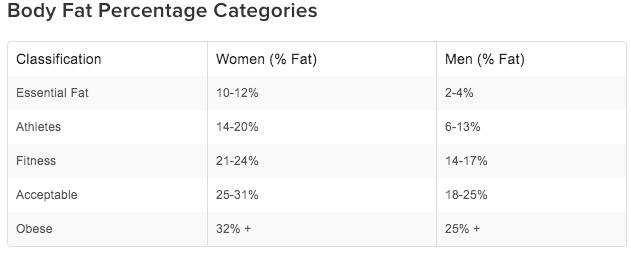How Fat Am I body fat percentage