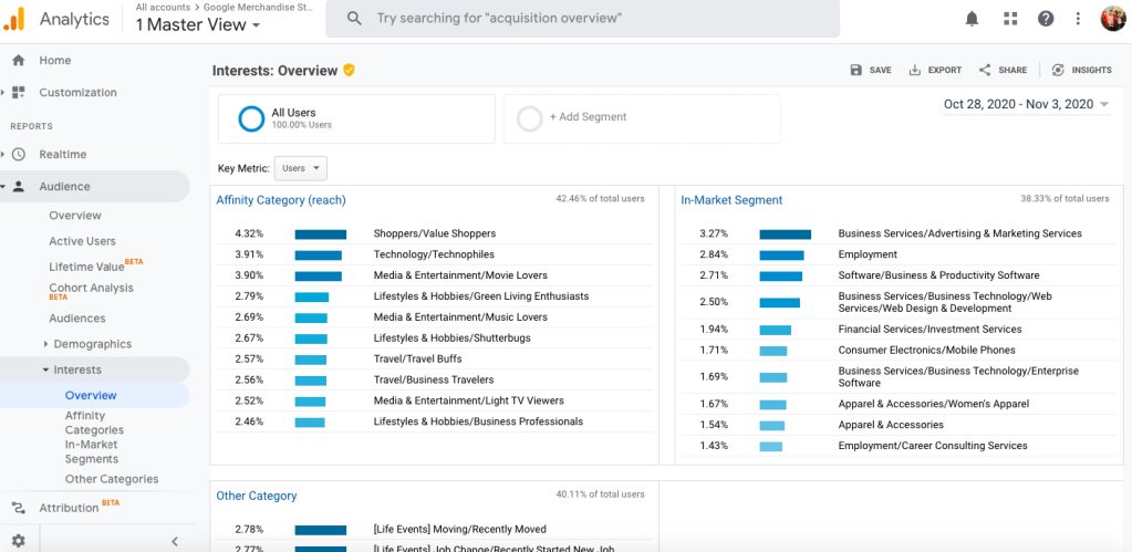 Google Analytics audience interest report