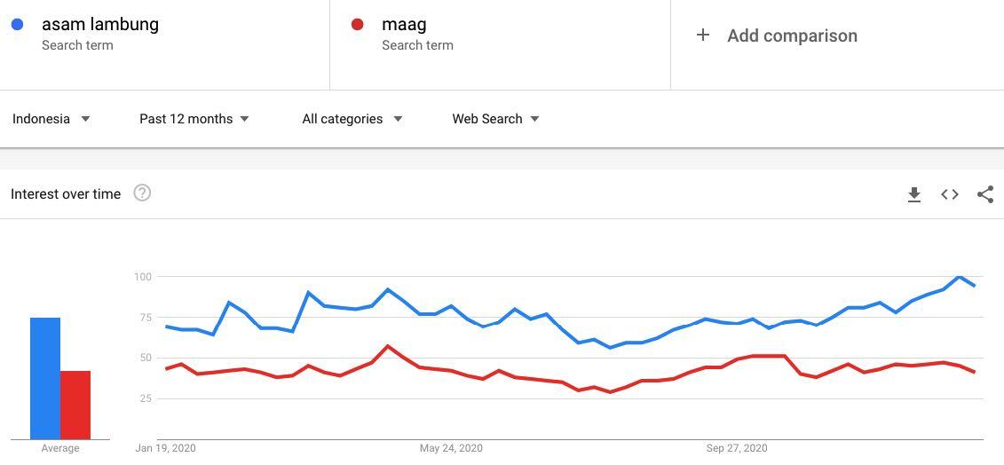 asam lambung di google trend